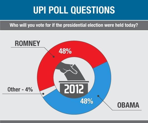 UPI Poll: Obama draws to tie with Romney