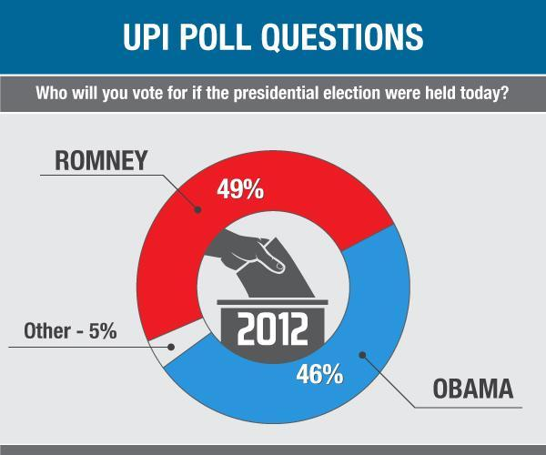 UPI Poll: Romney takes lead over Obama
