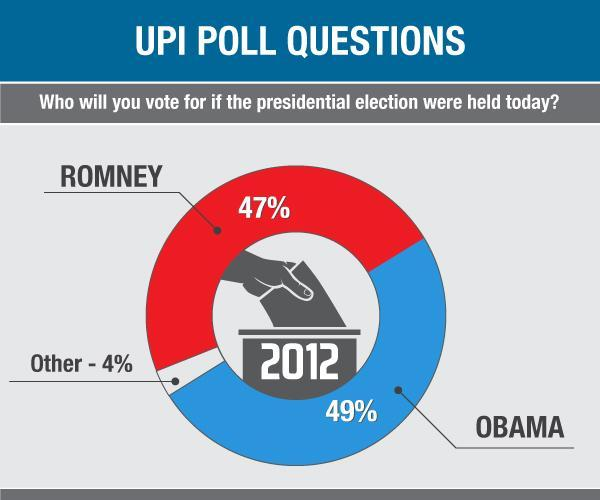 UPI Poll: Obama has slim lead over Romney