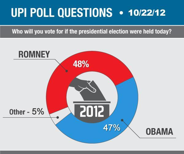 UPI Poll: Obama, Romney in virtual tie