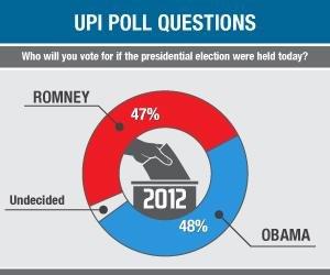 UPI Poll: Obama leads Romney by 1 point