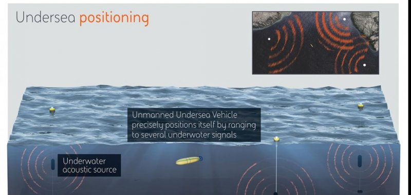 New Underwater Navigation System To Be Developed For U S