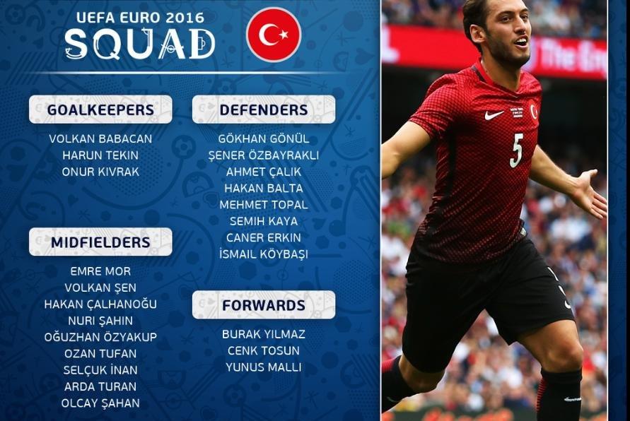 EURO 2016: Roster reveal and predictions - UPI com