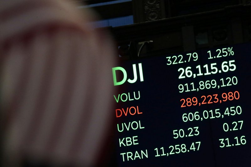 Dow closes above 26,000 for first time in history - UPI.com