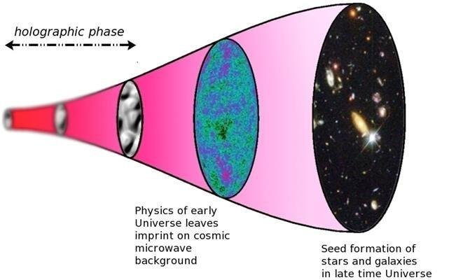 A diagram illustrates the holographic explanation for the birth and evolution of the universe. Photo by Paul McFadden/University of Southampton