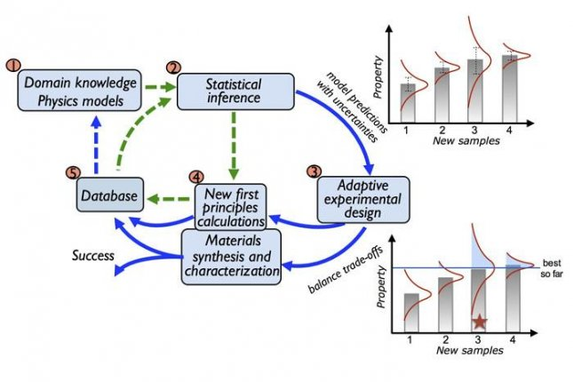 A flow chart reveals the adaptive design framework. Photo by Los Alamos National Laboratory