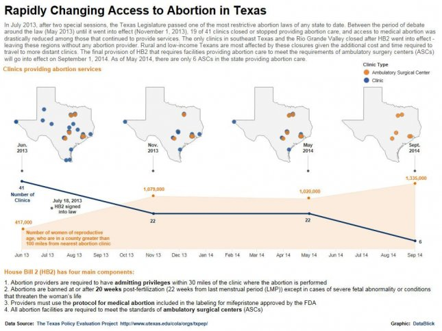 Abortion access data compiled by the Texas Policy Evaluation Project at the University of Texas. (UTexas/DataBlick)