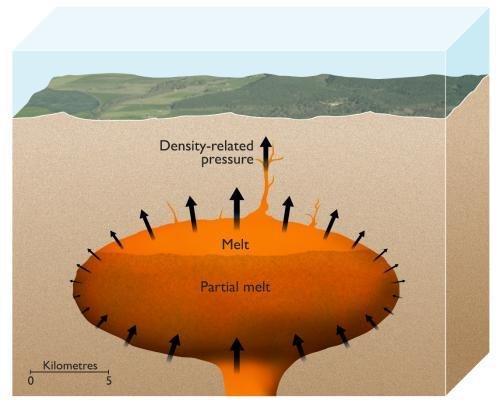 An artist's impression of the magma chamber of a supervolcano with partially molten magma at the top. The high pressure created by the liquid magma has the capability to crack through 10 kilometers of the Earth's crust. (Credit: ESRF/Nigel Hawtin)