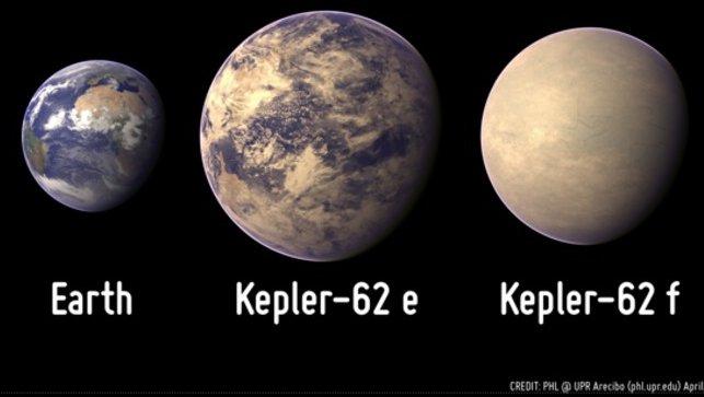 Artists impression of Kepler planets compared to Earth. Credit: Planetary Habitability Laboratory/University of Washington