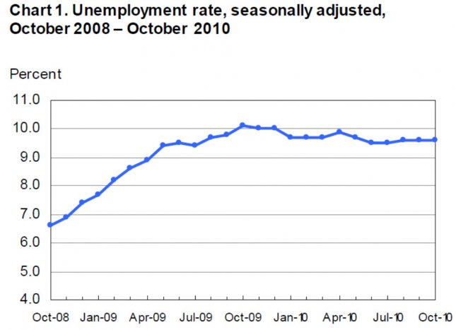 Unemployment figures courtesy of the U.S. Bureau of Labor Statistics.