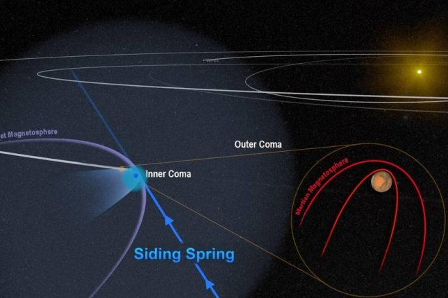 A diagram shows the nature of the flyby during the moments before comet Siding Spring's electrically charged coma threw the Martian magnetosphere into brief but considerable chaos. Photo by NASA