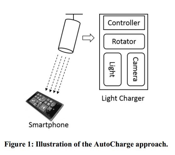 The AutoCharge device is still under development by the Microsoft Research team in China. Image courtesy of Microsoft