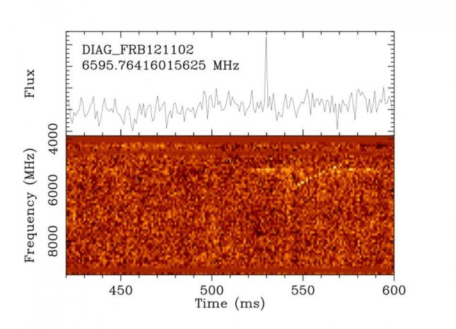 Distant Galaxy Sends Out 15 High-Energy Radio Bursts