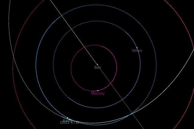 This map by NASA's Jet Propulsion Laboratory shows 2021 KT1 (white orbit) at its closest projected approach to the Earth (blue orbit) on Tuesday -- about 4.5 million miles. Image courtesy NASA/Jet Propulsion Laboratory