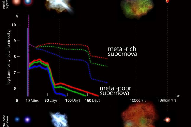 A diagram shows the various visual signatures of metal-poor and metal-rich supernovae. Photo by Kavli IPMU