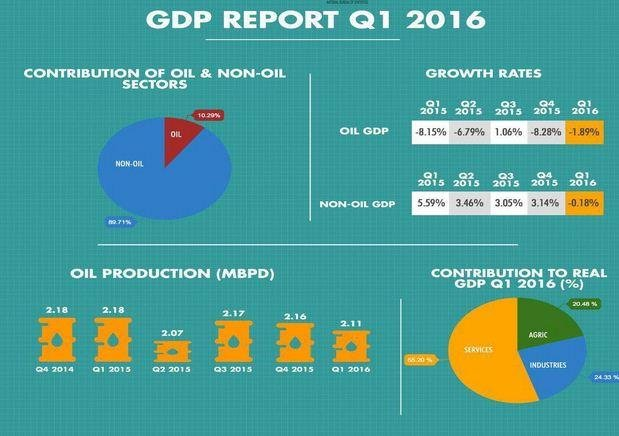 Attacks on energy infrastructure in the Niger Delta as the Nigerian economy reports negative growth for the first quarter. Graphic courtesy of Nigeria's National Bureau of Statistics