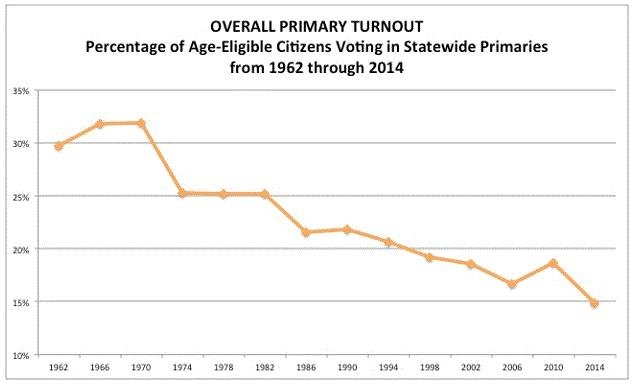 Voter turnout in U.S. primary elections is less than half what it was 50 years ago. (Center for the Study of the American Electorate)