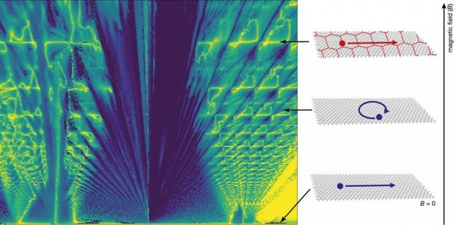 Researchers have characterized a new family of quasiparticles called Brown-Zak fermions by aligning the atomic lattice of a graphene layer to that of an insulating boron nitride sheet. Photo by University of Manchester