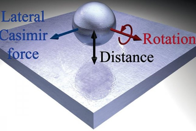 The diagram illustrates the variables affecting the unique quantum force know as the Casimir force. Image courtesy of UNM