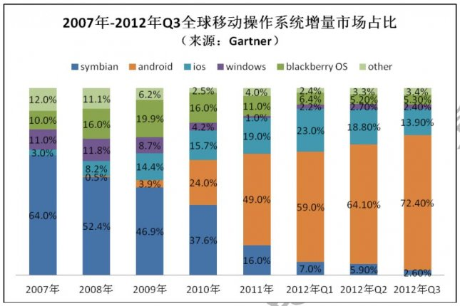The China Ministry of Industry and Information Technology released a report that warns against Google's Android dominating the smartphone market. Data by Gartner. (Credit: Gartner/China Academy of Telecommunication Research)