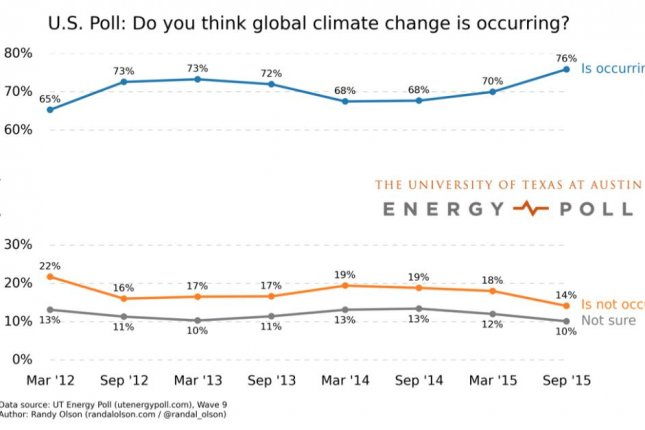 The latest UT Energy Poll results suggest more and more Americans are accepting mainstream climate science. Photo by University of Texas, Austin