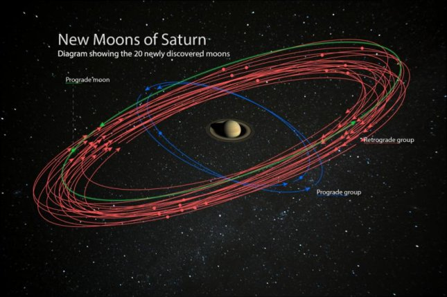 The diagram shows the orbits of the 20 new moons found around Saturn. The red lines represent retrograde orbits, while the green and blue represent prograde orbits. Photo by NASA/JPL-Caltech/Space Science Institute