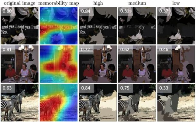 The algorithm creates a heat map that marks the most memorable and most forgettable portions of each image. Photo by MIT News