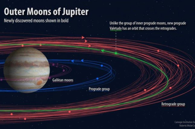 Ten newly found moons of Jupiter include a 'wrong-way driver'