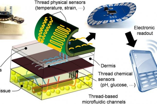 A new implantable thread invented by Tufts researchers can gather diagnostic data from tissue and deliver it wirelessly to a computer or smartphone. Photo by Pooria Mostafalu/Microsytems and Nanoengineering