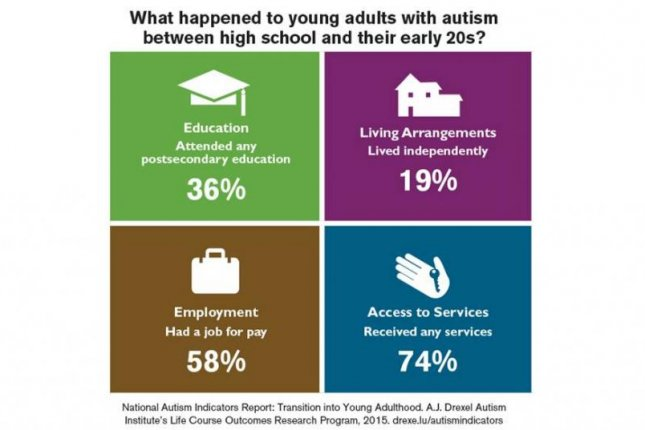 Researchers have release a new report detailing the challenges of autism in adulthood. Photo by Drexel University