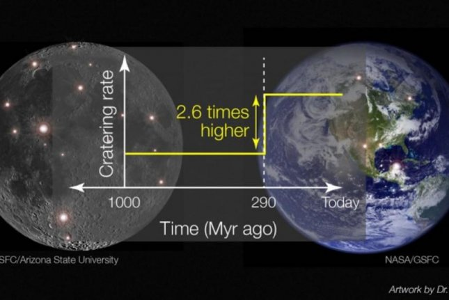 By studying craters on the moon, scientists determined that the rate of asteroid impacts on Earth increased around 290 million years ago. Data by NASA GSFC / LRO / Arizona State University; Photo by Rebecca Ghent