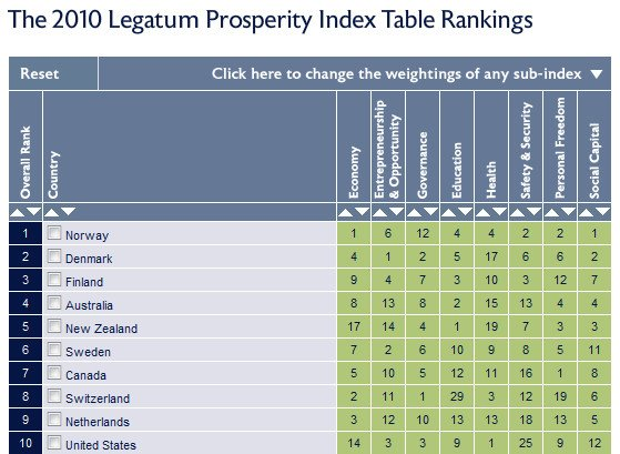 Source: The Legatum Institute