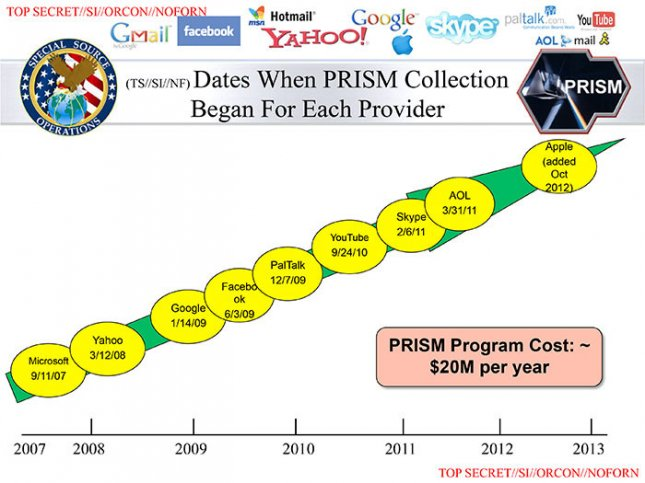 This slide, published by The Washington Post and The Guardian, purports to show when Internet companies joined the National Security Agency's top-secret PRISM spying program.