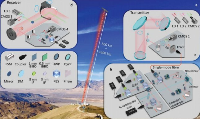 A diagram reveals the various components used to teleport quantum information from Earth into space. Photo by University of Science and Technology of China