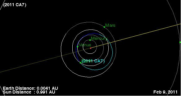 A NASA graphic showing the flyby of asteroid 2011 CA7.