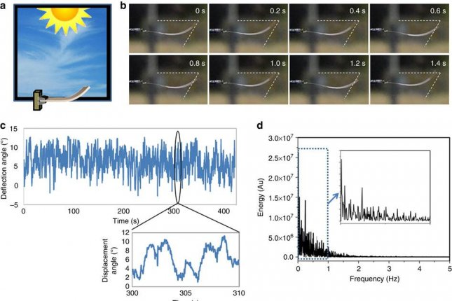 New plastic material spontaneously oscillates in sunlight