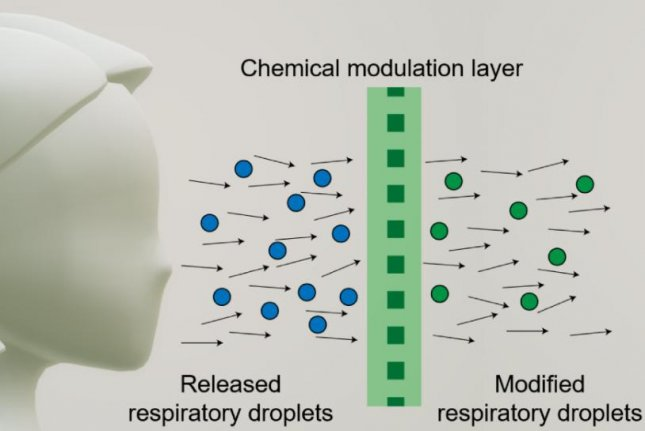 A schematic shows how a chemical modulation layer sanitizes the face mask wearer's respiratory droplets. Photo courtesy of Northwestern University