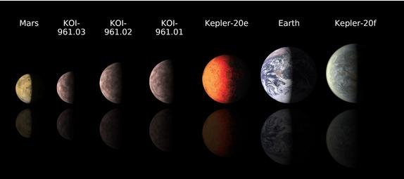 This chart compares the smallest known alien planets discovered by the Kepler space telescope to Mars and Earth. Credit: NASA/JPL-Caltech.