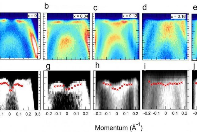 Researchers used polarized light to image electrons as a novel material transitioned between two different superconductive states. Photo by University of Tokyo