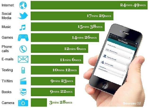 Smartphone usage. Credit: O2