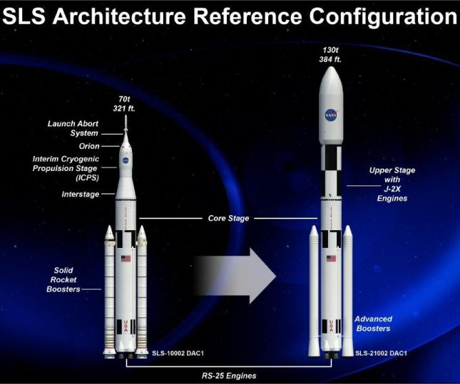 An artist rendering of the various configurations of NASA's Space Launch System (SLS). Credit: NASA