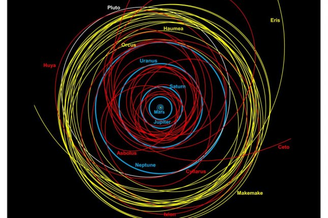An orbital map of the solar system. The paths of centaurs are shown in red. Photo by Duncan Steel/Royal Astronomical Society