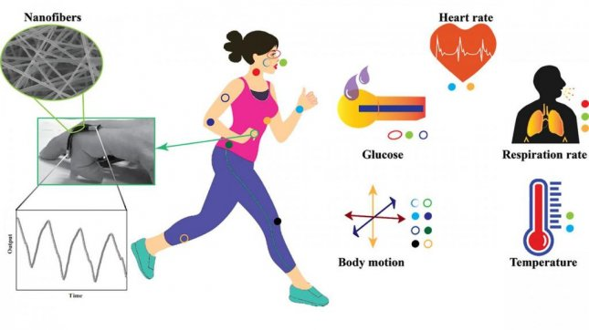 New research suggests microfibers and nanofibers can be used to monitor vital signs and help healthcare professional keep tabs on a variety of common ailments. Photo byNational Singapore University