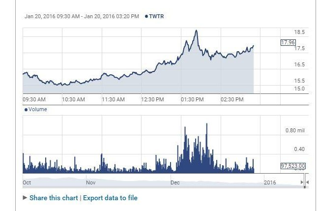 A line graph depicts the performance of Twitter shares on the New York Stock Exchange Wednesday, where the social channel's value per share dipped below $15.50 for the first time this year. Shares of the stock are down more than 50 percent in the last 12 months. Screenshot courtesy New York Stock Exchange/NYSE.com
