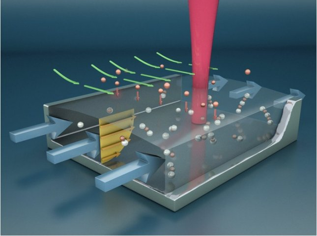 Illustration of the microfluidic channel as it concentrates vapor molecules that bind to nanoparticles inside a chamber, where a laser beam detects spectral signature of the detected molecules. Credit: UCSB