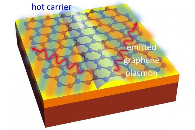 New research suggests electrons can break the light barrier in graphene and produce an optical boom, sending out a shockwave of emitted light. Photo by MIT News