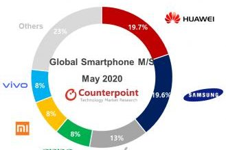 Counterpoint Research breaks down the smartphone market share for May.  Graphic courtesy of Counterpoint Research