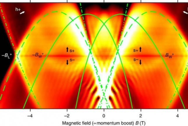 Researchers used specific voltages and magnetic fields to control the movement of electrons across quantum wires. Photo by University of Cambridge/Nature Communications/M. Moreno, et al.