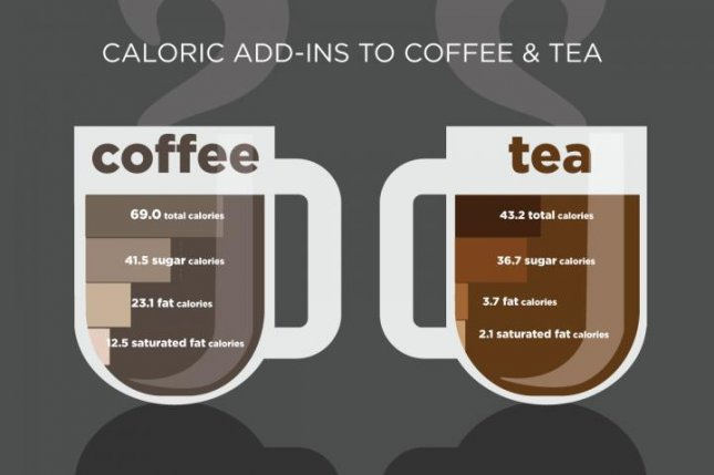 A new study reveals how many extra calories Americans consume from sugar, fat and saturated fat when they flavor their coffee and tea drinks. Courtesy of Julie McMahon