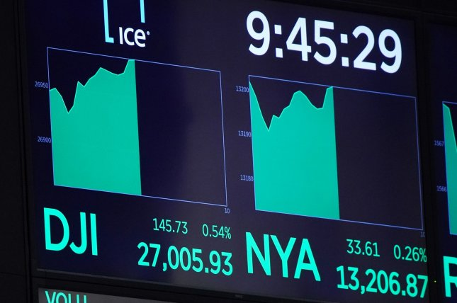 The Dow surged by more than 1,000 points in early trading on Friday and climbed over the 27,000-point mark for the first time in months. File Photo by John Angelillo/UPI